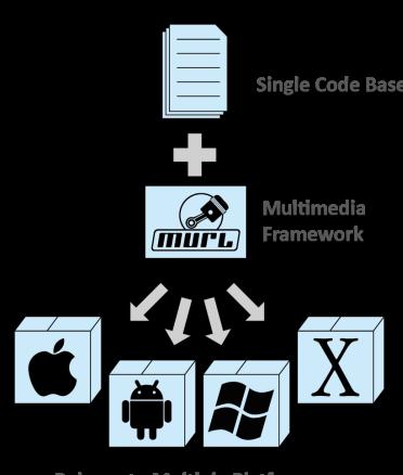 Murl Engine Block Diagramm